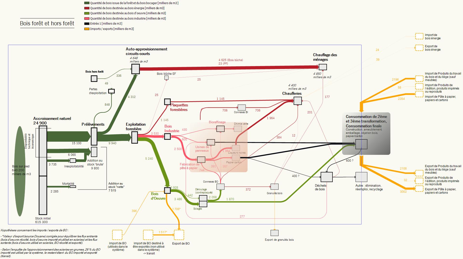 flux ressources nouvelle_aquitaine